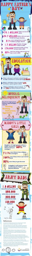 Fatherhood,fathers,Father's Day,dads,infographic