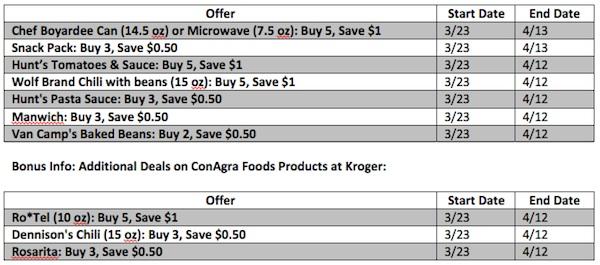 Kroger Deals ConAgra Foods Child Hunger Ends Here