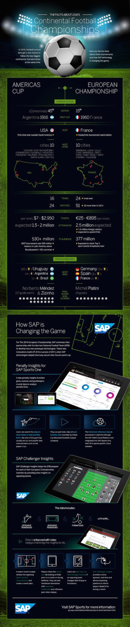 Soccer has gone global... SAP changing football infographic