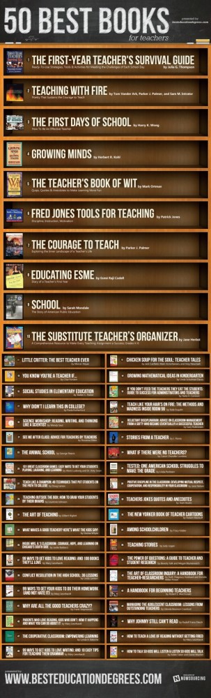 50 best books for teachers 600 how-to guides for teachers