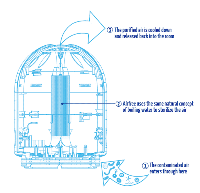 how airfree works